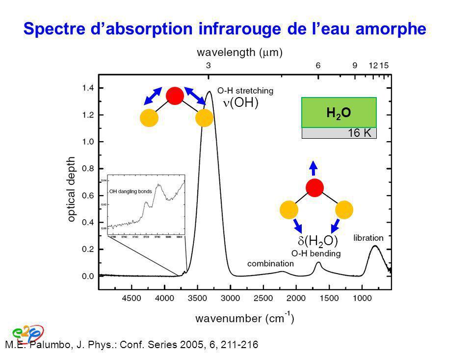 M.E. Palumbo, J. Phys.: Conf. Series 2005, 6, 211-216 Spectre dabsorption infrarouge de leau amorphe (OH) (H 2 O) 16 K H2OH2O