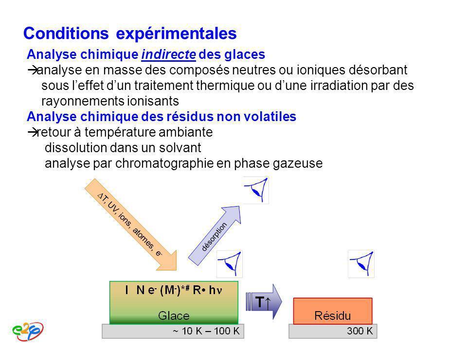 Conditions expérimentales Analyse chimique indirecte des glaces analyse en masse des composés neutres ou ioniques désorbant sous leffet dun traitement