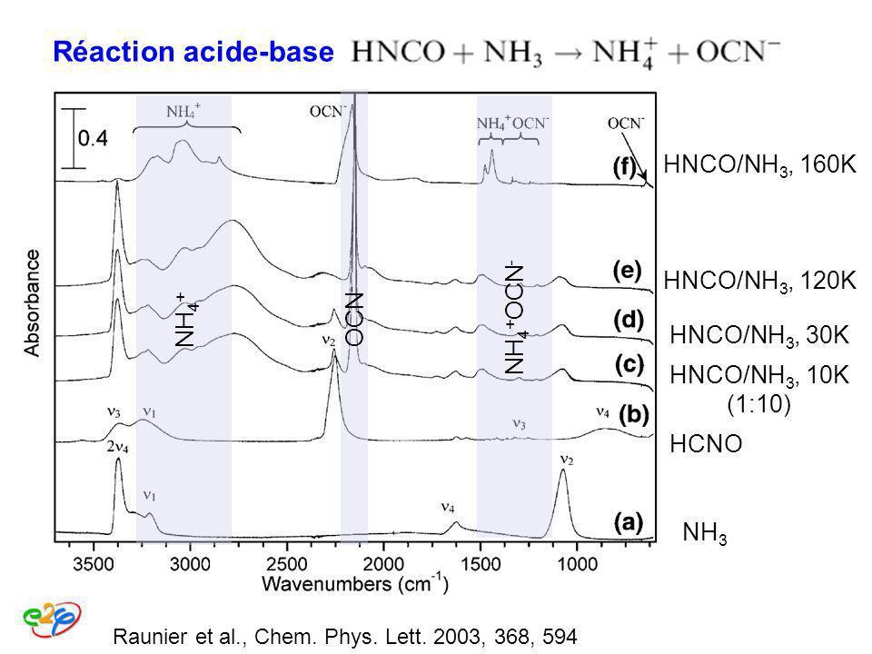 Raunier et al., Chem. Phys. Lett. 2003, 368, 594 Réaction acide-base spontanée et assistée thermiq t NH 3 HCNO HNCO/NH 3, 10K (1:10) HNCO/NH 3, 30K HN
