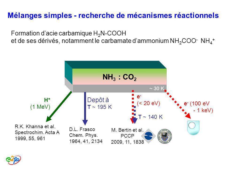 Mélanges simples - recherche de mécanismes réactionnels Formation dacie carbamique H 2 N-COOH et de ses dérivés, notamment le carbamate dammonium NH 2