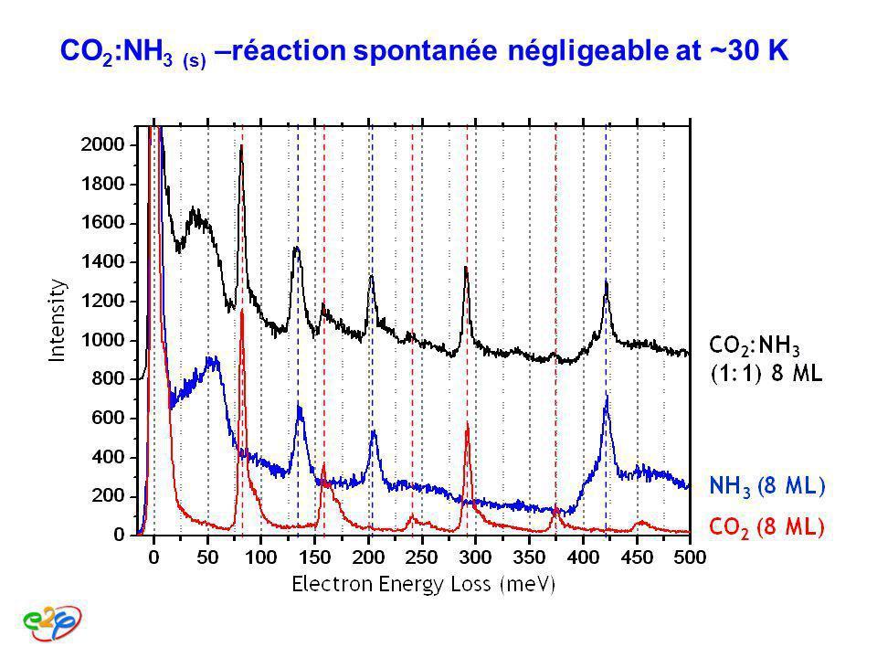 CO 2 :NH 3 (s) –réaction spontanée négligeable at ~30 K