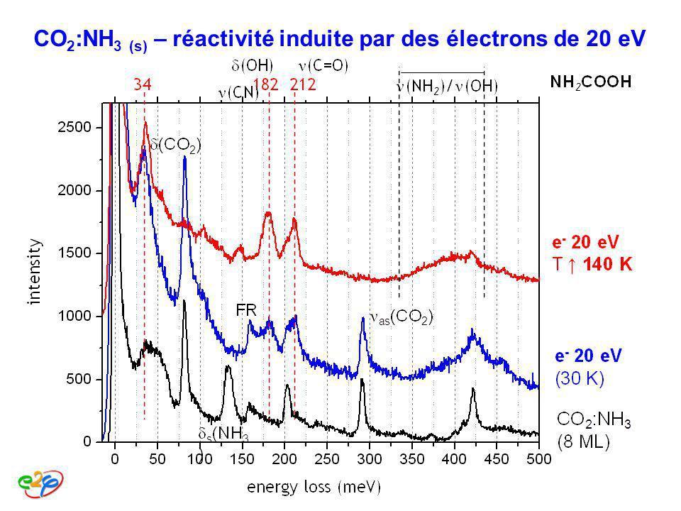 CO 2 :NH 3 (s) – réactivité induite par des électrons de 20 eV