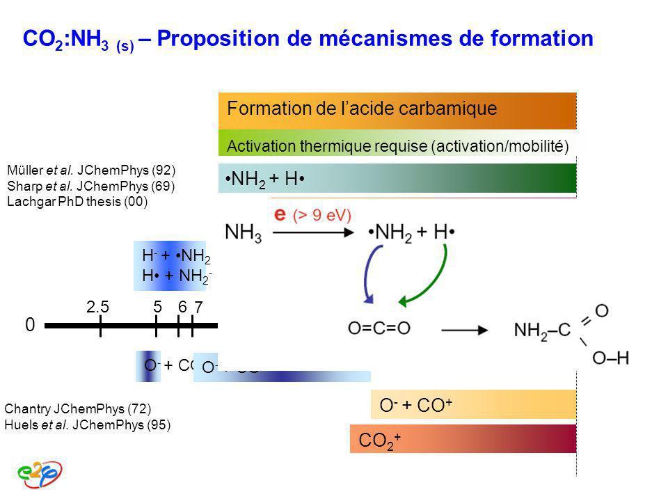 CO 2 :NH 3 (s) – Proposition de mécanismes de formation 0E (eV) 2.5569111520 Formation de lacide carbamique Activation thermique requise (activation/m