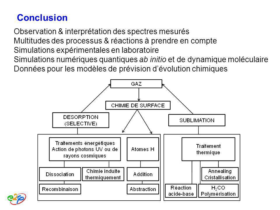 Conclusion Observation & interprétation des spectres mesurés Multitudes des processus & réactions à prendre en compte Simulations expérimentales en la