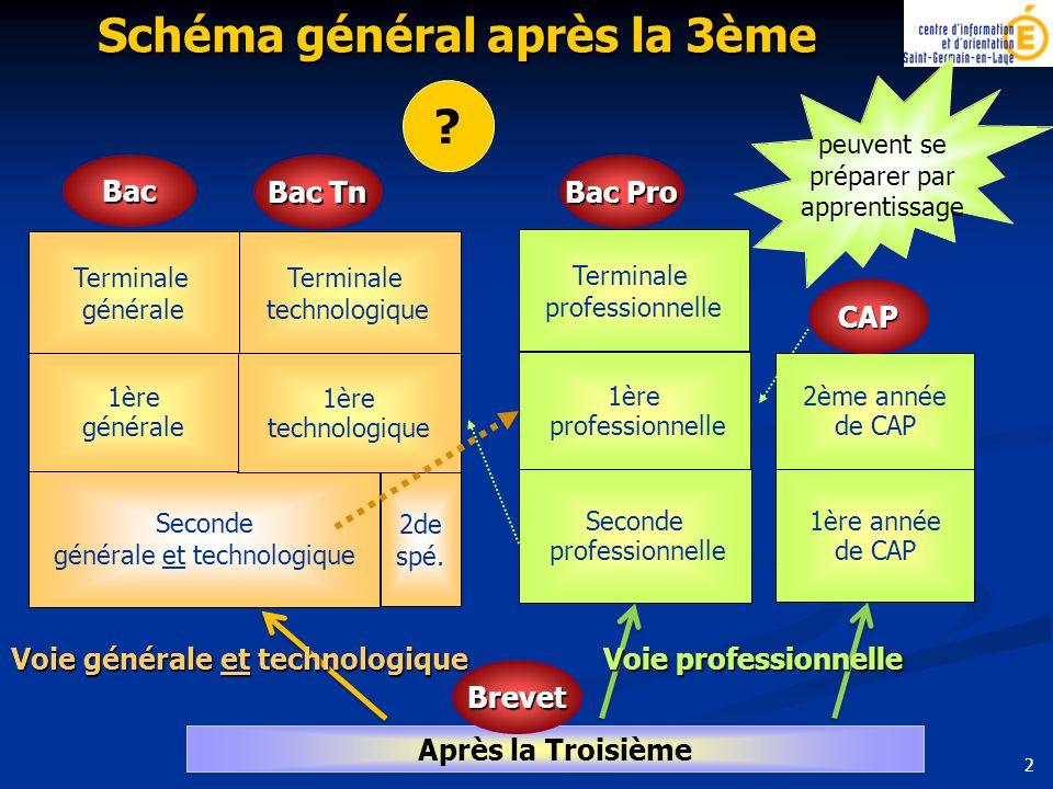 2 Seconde générale et technologique 1ère technologique Terminale technologique Terminale générale 1ère générale Après la Troisième 1ère année de CAP 2