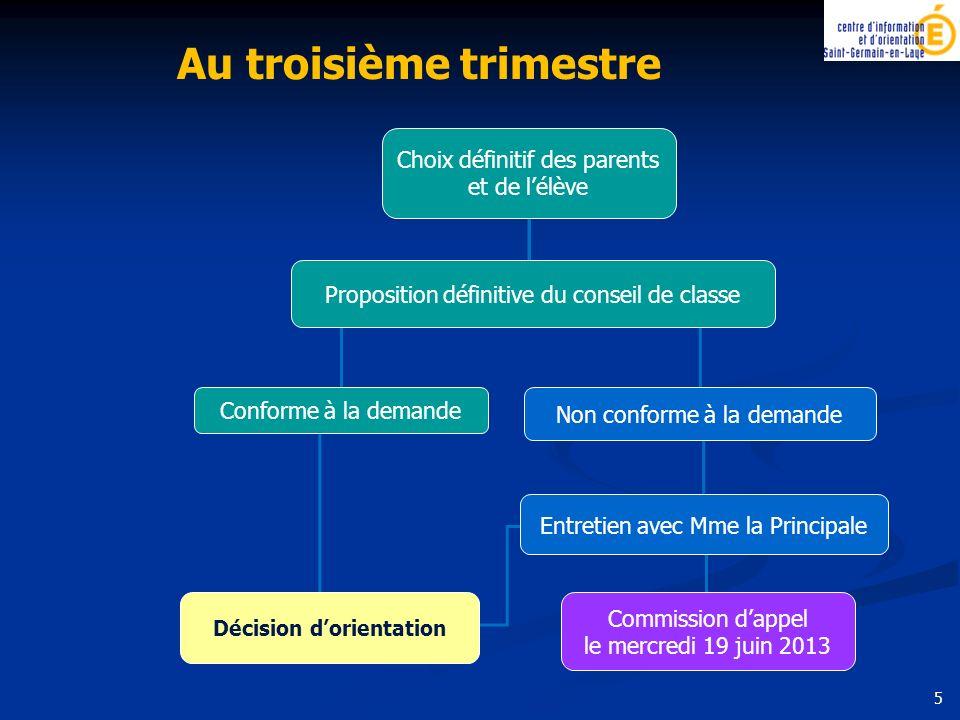 5 Choix définitif des parents et de lélève Conforme à la demande Non conforme à la demande Décision dorientation Entretien avec Mme la Principale Comm