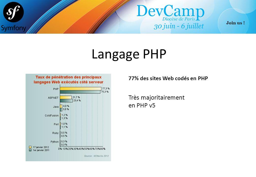 Langage PHP 77% des sites Web codés en PHP Très majoritairement en PHP v5