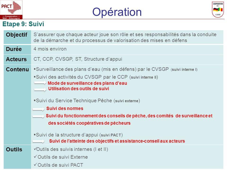 Opération Etape 9: Suivi Objectif Sassurer que chaque acteur joue son rôle et ses responsabilités dans la conduite de la démarche et du processus de valorisation des mises en défens Durée 4 mois environ Acteurs CT, CCP, CVSGP, ST, Structure dappui Contenu Surveillance des plans deau (mis en défens) par le CVSGP (suivi interne I) Suivi des activités du CVSGP par le CCP ( suivi interne II ) Mode de surveillance des plans deau Utilisation des outils de suivi Suivi du Service Technique Pêche ( suivi externe ) Suivi des normes Suivi du fonctionnement des conseils de pêche, des comités de surveillance et des sociétés coopératives de pêcheurs Suivi de la structure dappui ( suivi PACT ) Suivi de latteinte des objectifs et assistance-conseil aux acteurs Outils Outils des suivis internes (I et II) Outils de suivi Externe Outils de suivi PACT