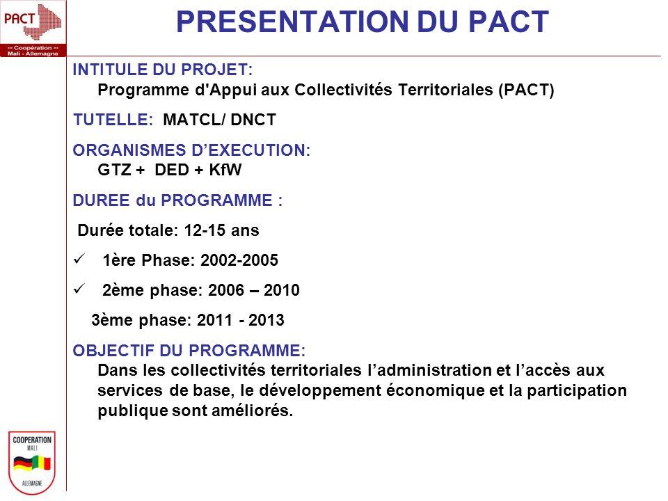 PRESENTATION DU PACT INTITULE DU PROJET: Programme d Appui aux Collectivités Territoriales (PACT) TUTELLE: MATCL/ DNCT ORGANISMES DEXECUTION: GTZ + DED + KfW DUREE du PROGRAMME : Durée totale: 12-15 ans 1ère Phase: 2002-2005 2ème phase: 2006 – 2010 3ème phase: 2011 - 2013 OBJECTIF DU PROGRAMME: Dans les collectivités territoriales ladministration et laccès aux services de base, le développement économique et la participation publique sont améliorés.