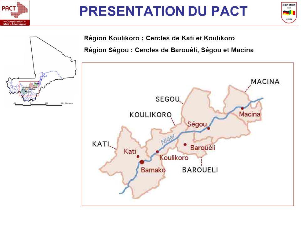 PRESENTATION DU PACT Région Koulikoro : Cercles de Kati et Koulikoro Région Ségou : Cercles de Barouéli, Ségou et Macina