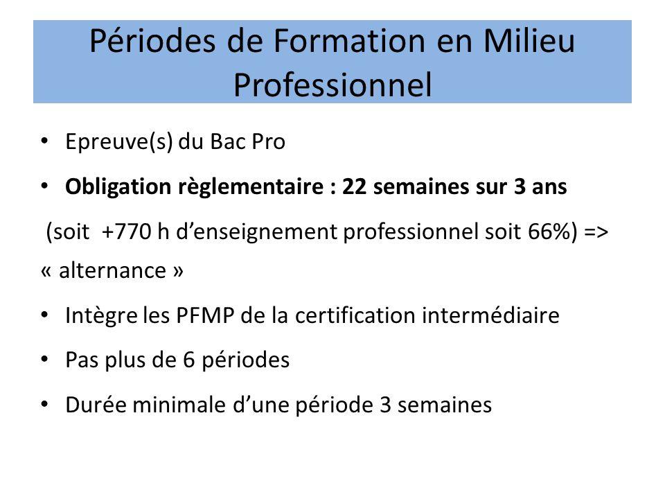 Périodes de Formation en Milieu Professionnel Epreuve(s) du Bac Pro Obligation règlementaire : 22 semaines sur 3 ans (soit +770 h denseignement profes