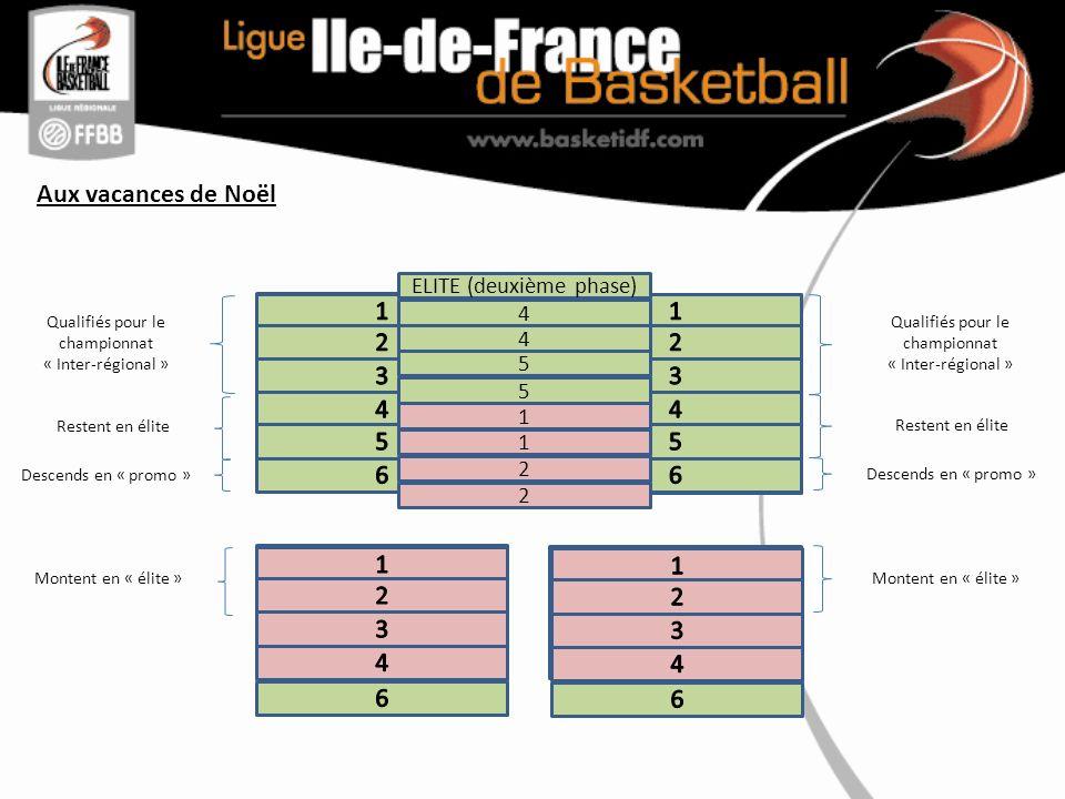 Aux vacances de Noël Qualifiés pour le championnat « Inter-régional » Descends en « promo » Restent en élite Montent en « élite » ELITE (deuxième phase) 4 4 5 5 1 1 2 2