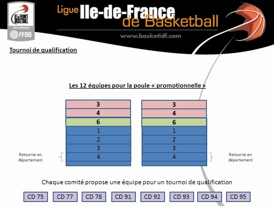 Tournoi de qualification CD 75CD 77 CD 78CD 91CD 92CD 93CD 94CD 95 Chaque comité propose une équipe pour un tournoi de qualification Poule de 4 1 2 3