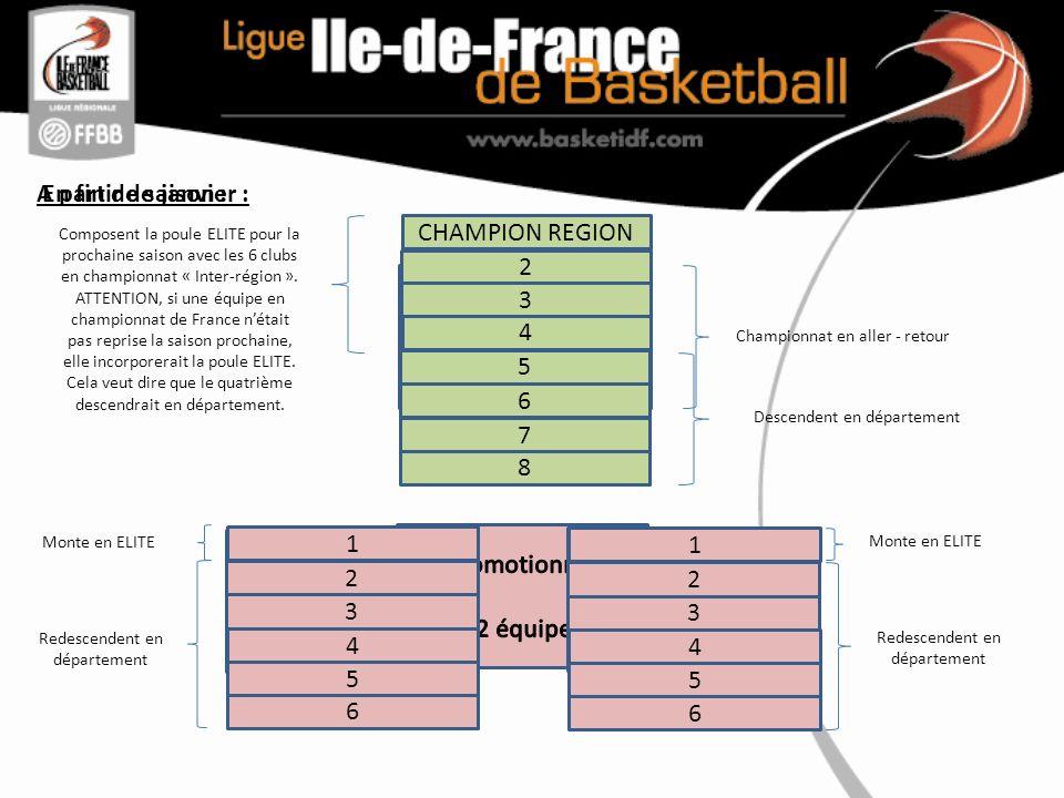 A partir de janvier : Championnat en aller - retour CHAMPION REGION En fin de saison : 2 3 4 5 6 7 8 Descendent en département Composent la poule ELITE pour la prochaine saison avec les 6 clubs en championnat « Inter-région ».