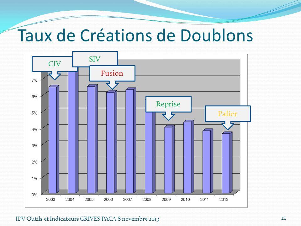 IDV Outils et Indicateurs GRIVES PACA 8 novembre 2013 12 Taux de Créations de Doublons CIV SIV Fusion Reprise Palier