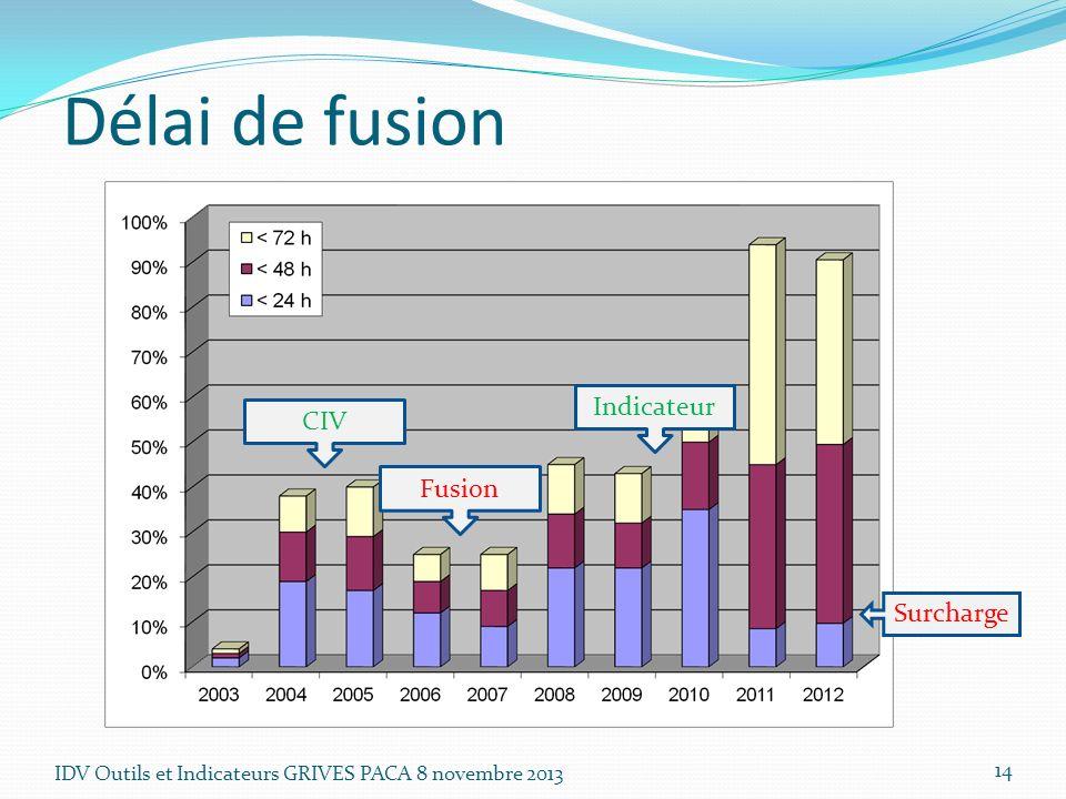 IDV Outils et Indicateurs GRIVES PACA 8 novembre 2013 14 Délai de fusion CIV Fusion Indicateur Surcharge