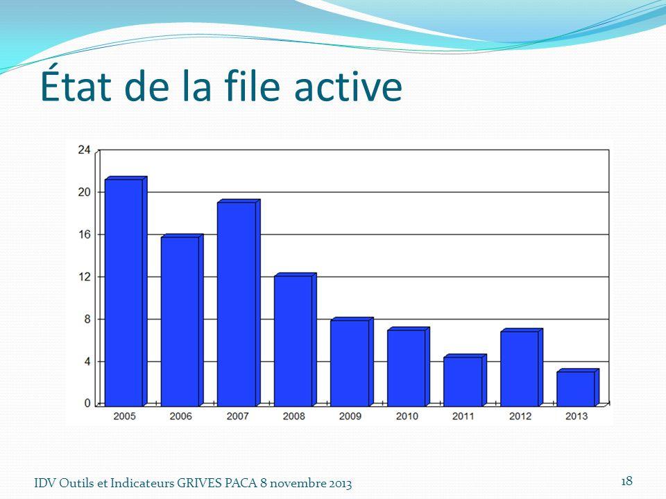 IDV Outils et Indicateurs GRIVES PACA 8 novembre 2013 18 État de la file active