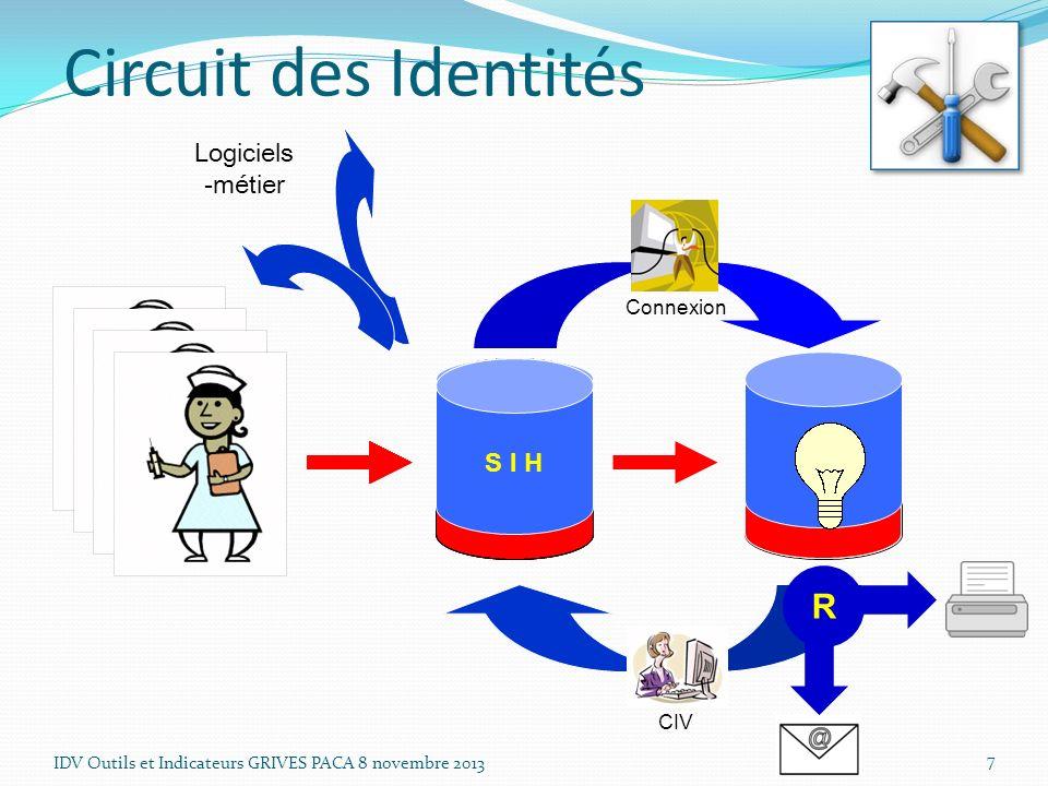 Logiciels -métier S I H Connexion CIV S I V Circuit des Identités IDV Outils et Indicateurs GRIVES PACA 8 novembre 2013 7 R