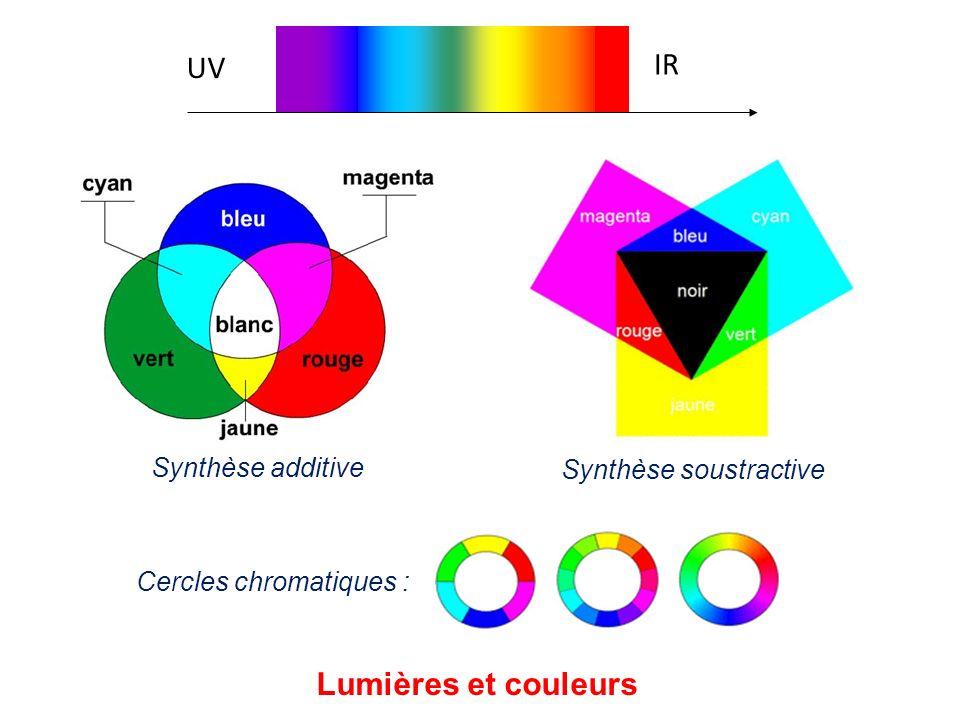 UV IR Lumières et couleurs Synthèse soustractive Synthèse additive Cercles chromatiques :