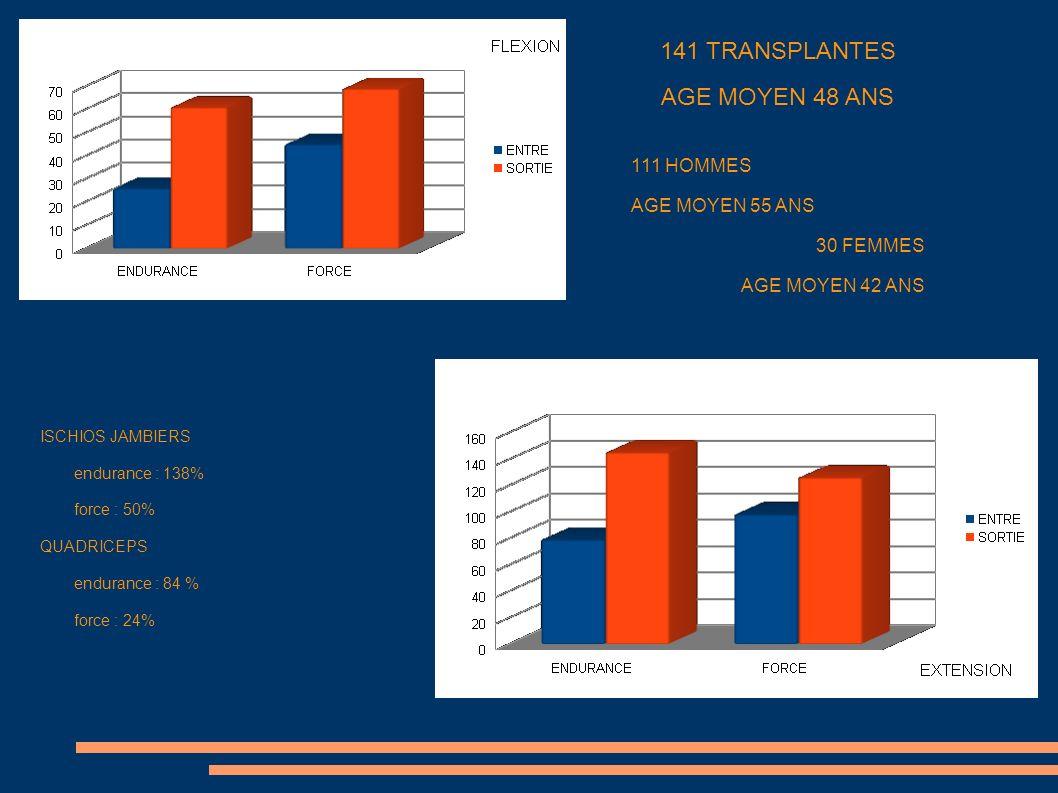 141 TRANSPLANTES AGE MOYEN 48 ANS 111 HOMMES AGE MOYEN 55 ANS 30 FEMMES AGE MOYEN 42 ANS ISCHIOS JAMBIERS endurance : 138% force : 50% QUADRICEPS endu