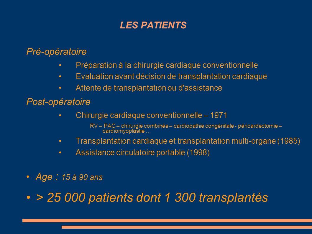 LES PATIENTS Pré-opératoire Préparation à la chirurgie cardiaque conventionnelle Evaluation avant décision de transplantation cardiaque Attente de tra