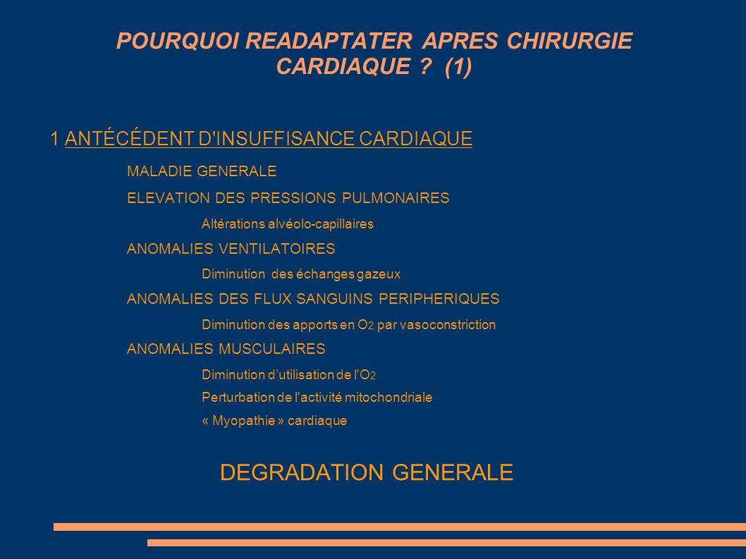 POURQUOI READAPTATER APRES CHIRURGIE CARDIAQUE ? (1) 1 ANTÉCÉDENT D'INSUFFISANCE CARDIAQUE MALADIE GENERALE ELEVATION DES PRESSIONS PULMONAIRES Altéra