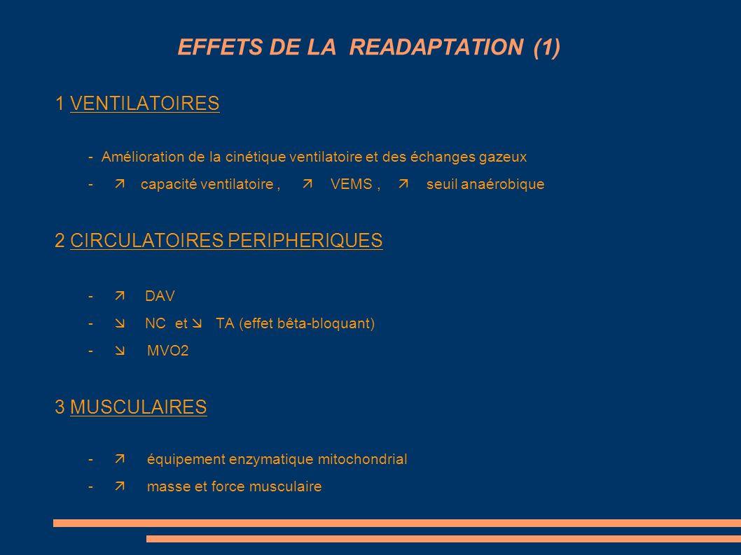 EFFETS DE LA READAPTATION (1) 1 VENTILATOIRES - Amélioration de la cinétique ventilatoire et des échanges gazeux - capacité ventilatoire, VEMS, seuil
