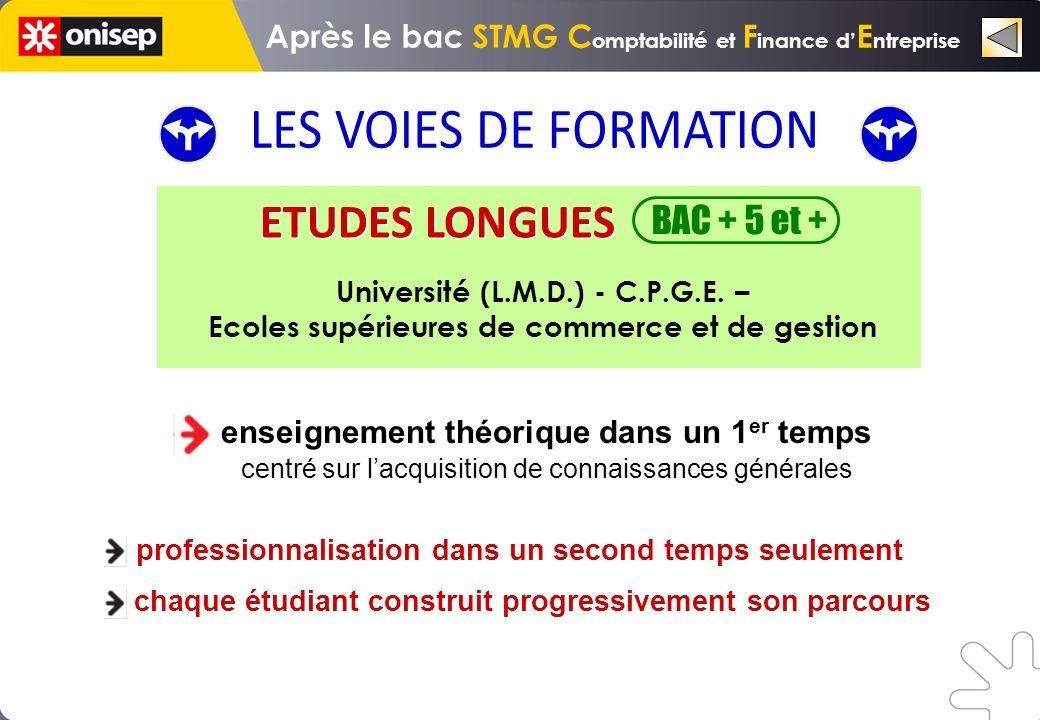 BAC + 5 et + enseignement théorique dans un 1 er temps centré sur lacquisition de connaissances générales chaque étudiant construit progressivement son parcours professionnalisation dans un second temps seulement Université (L.M.D.) - C.P.G.E.