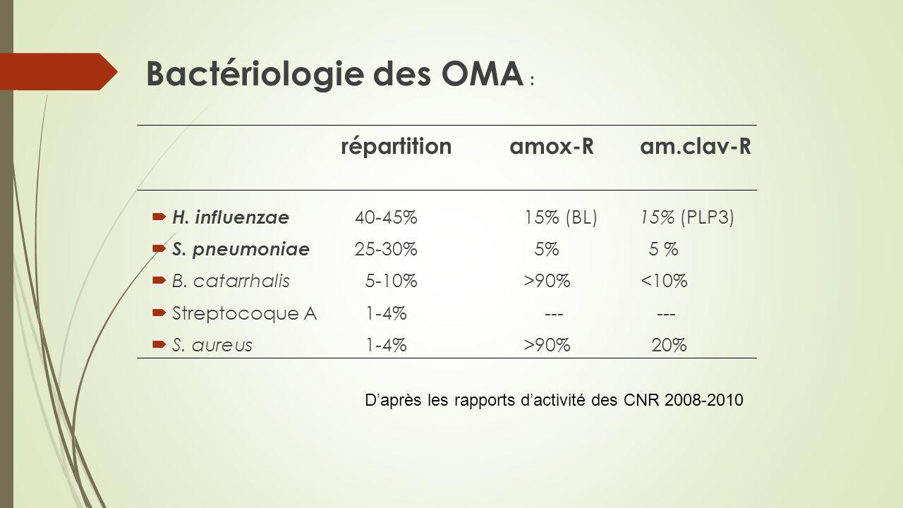 Bactériologie des OMA : répartition amox-R am.clav-R H. influenzae 40-45% 15% (BL) 15% (PLP3) S. pneumoniae 25-30% 5% 5 % B. catarrhalis 5-10%>90% <10