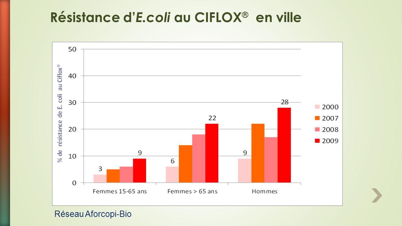 Résistance d E.coli au CIFLOX ® en ville Réseau Aforcopi-Bio
