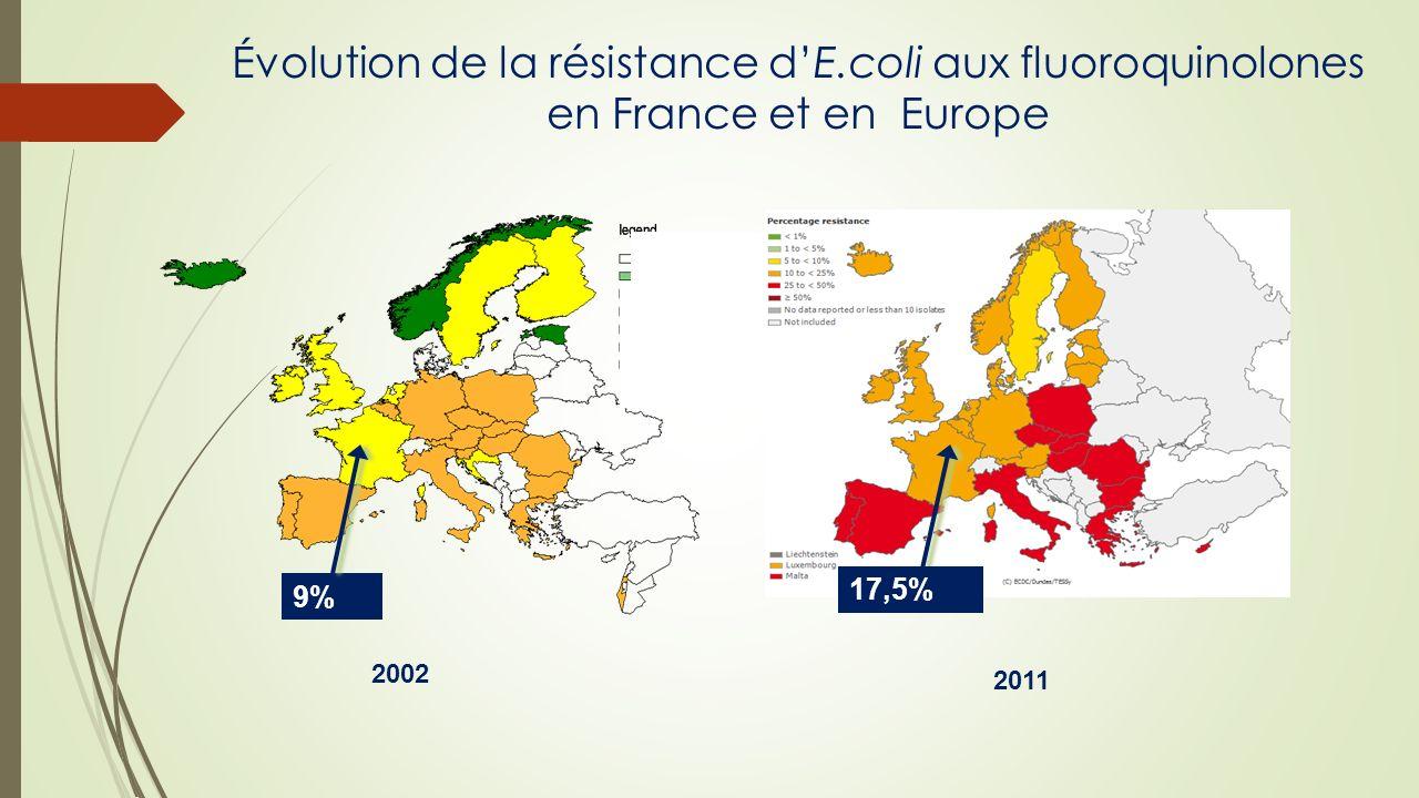 Évolution de la résistance dE.coli aux fluoroquinolones en France et en Europe 2002 2011 9% 17,5%
