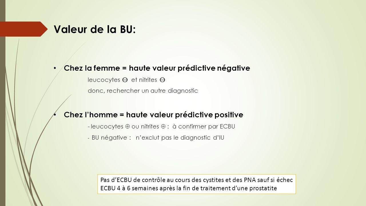 Valeur de la BU: Chez la femme = haute valeur prédictive négative leucocytes et nitrites donc, rechercher un autre diagnostic Chez lhomme = haute vale