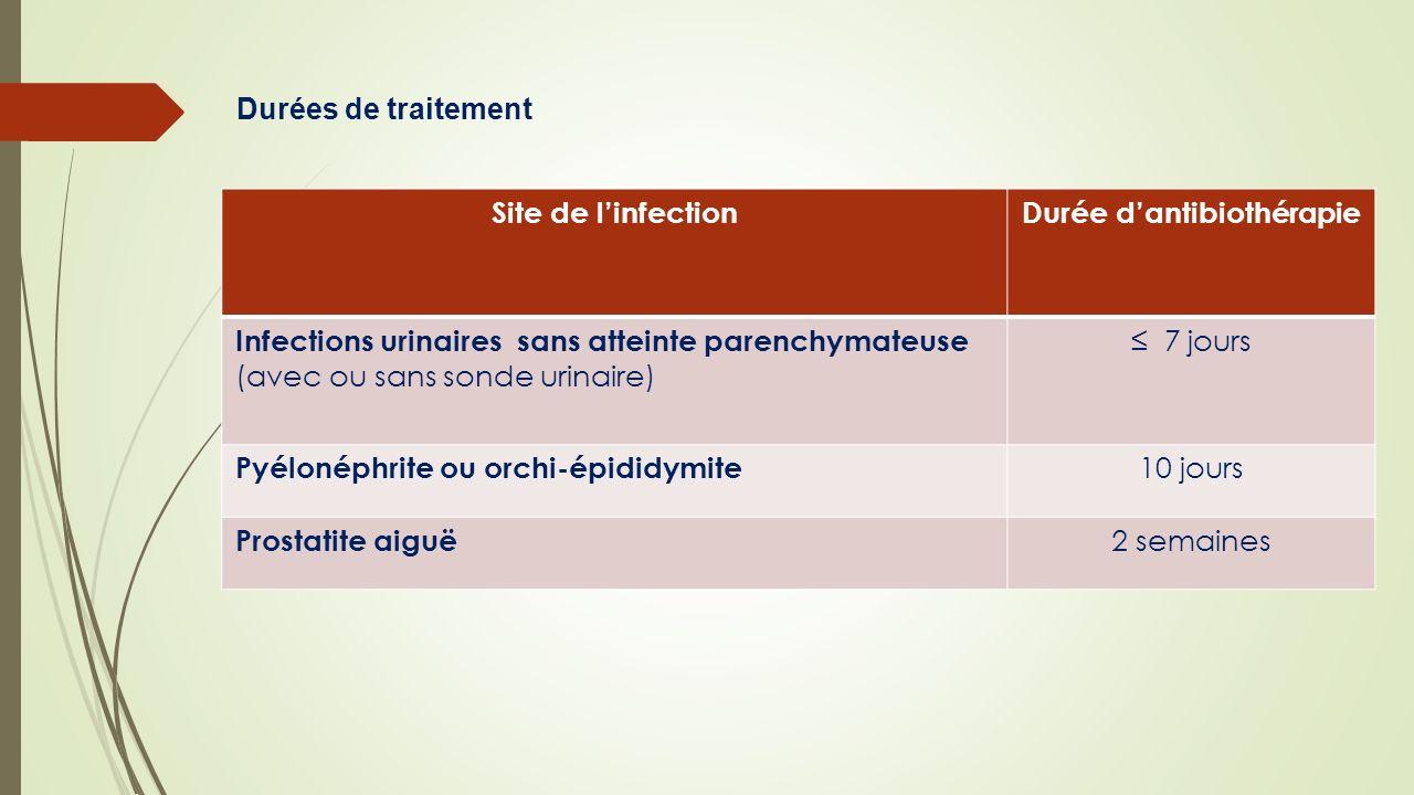 Site de linfectionDurée dantibiothérapie Infections urinaires sans atteinte parenchymateuse (avec ou sans sonde urinaire) 7 jours Pyélonéphrite ou orc