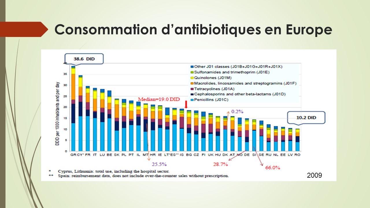 Consommation dantibiotiques en Europe 2009