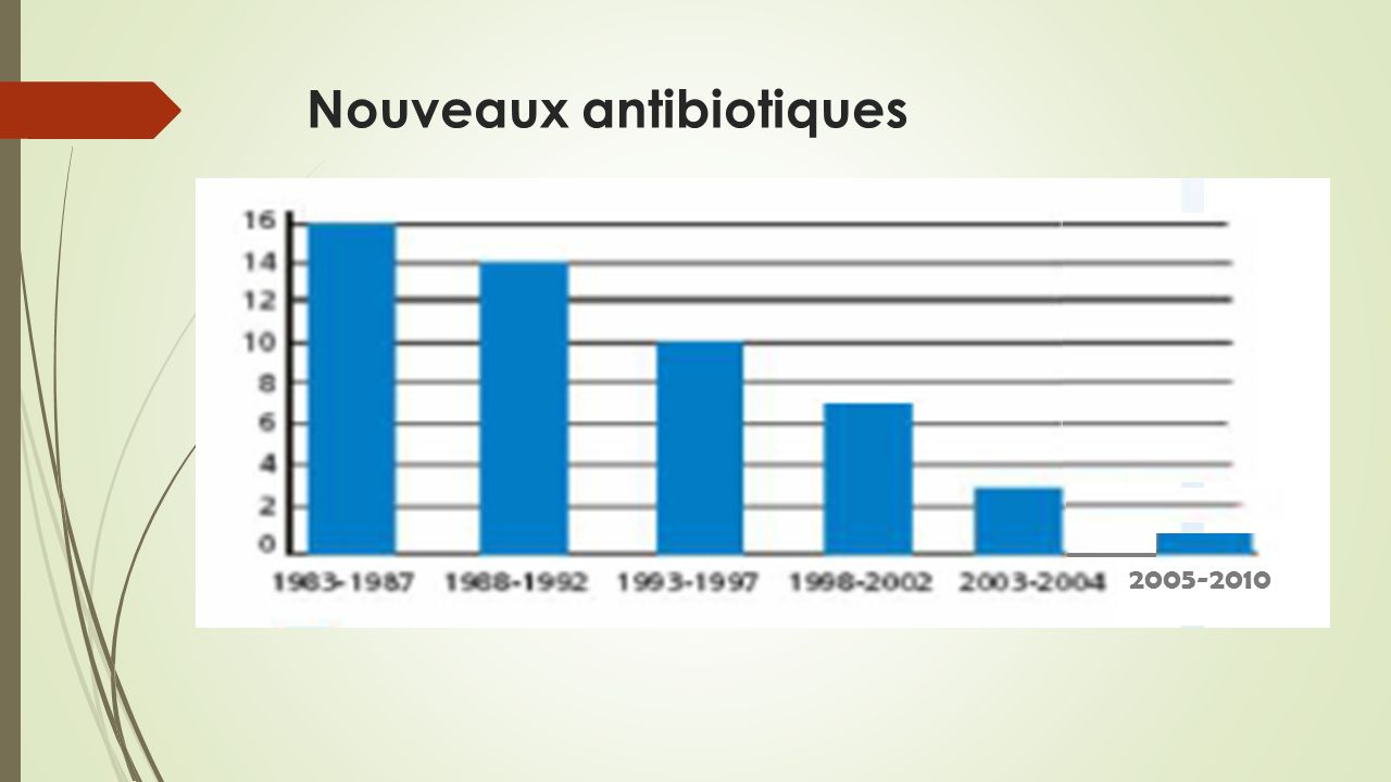 «coût» de la résistance des bactéries aux antibiotiques 25.000 décès par an en Europe Coûterait 1,5 milliard deuros par an en Europe Coûterait plus de 15 milliards deuros par an aux USA