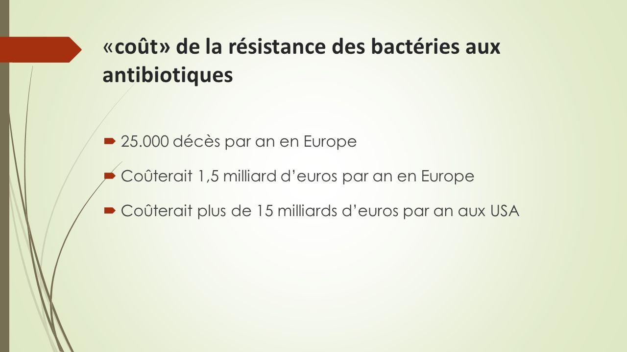 «coût» de la résistance des bactéries aux antibiotiques 25.000 décès par an en Europe Coûterait 1,5 milliard deuros par an en Europe Coûterait plus de