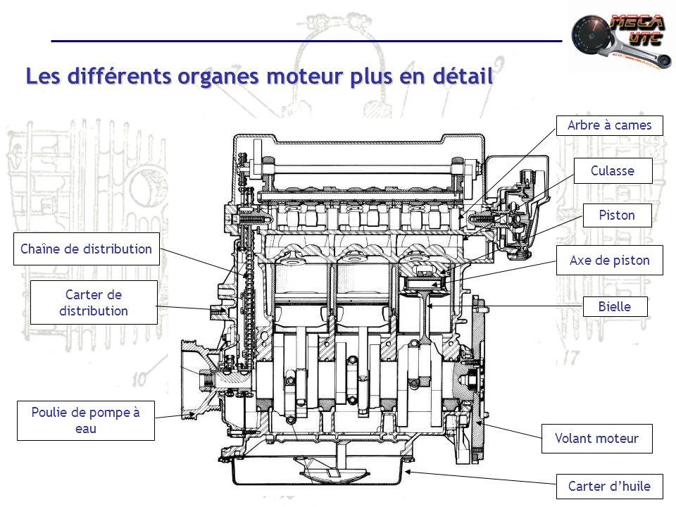 Les différents organes moteur plus en détail Culasse Piston Axe de piston Bielle Volant moteur Carter dhuile Chaîne de distribution Carter de distribution Poulie de pompe à eau Arbre à cames