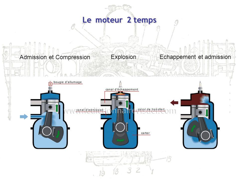 Lemoteur2 temps Le moteur 2 temps Admission et Compression ExplosionEchappement et admission