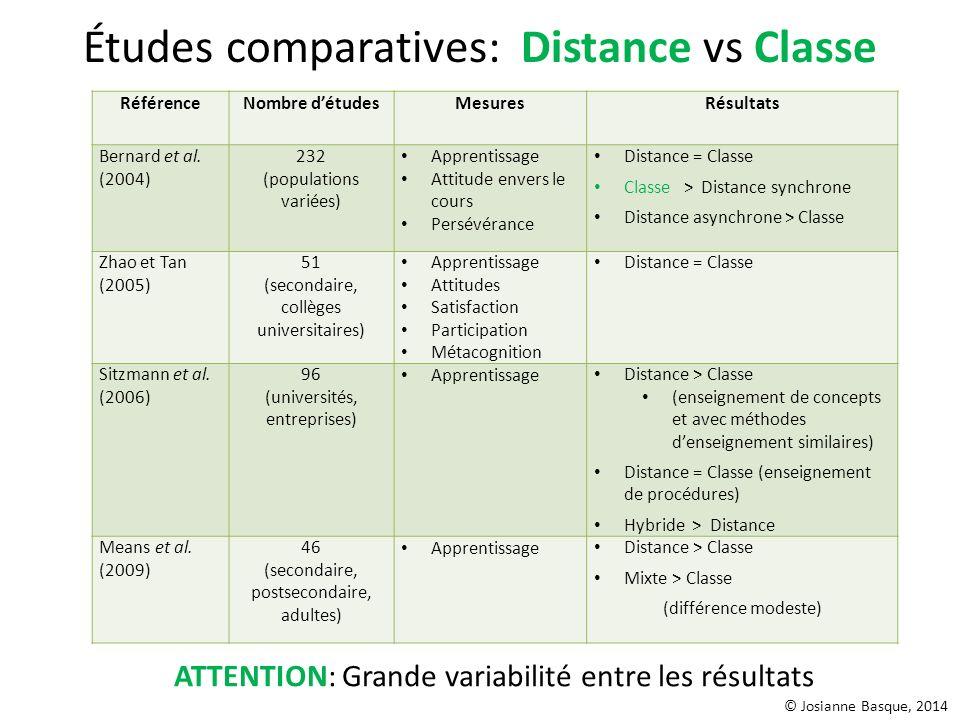 Études comparatives: Distance vs Classe RéférenceNombre détudesMesuresRésultats Bernard et al. (2004) 232 (populations variées) Apprentissage Attitude