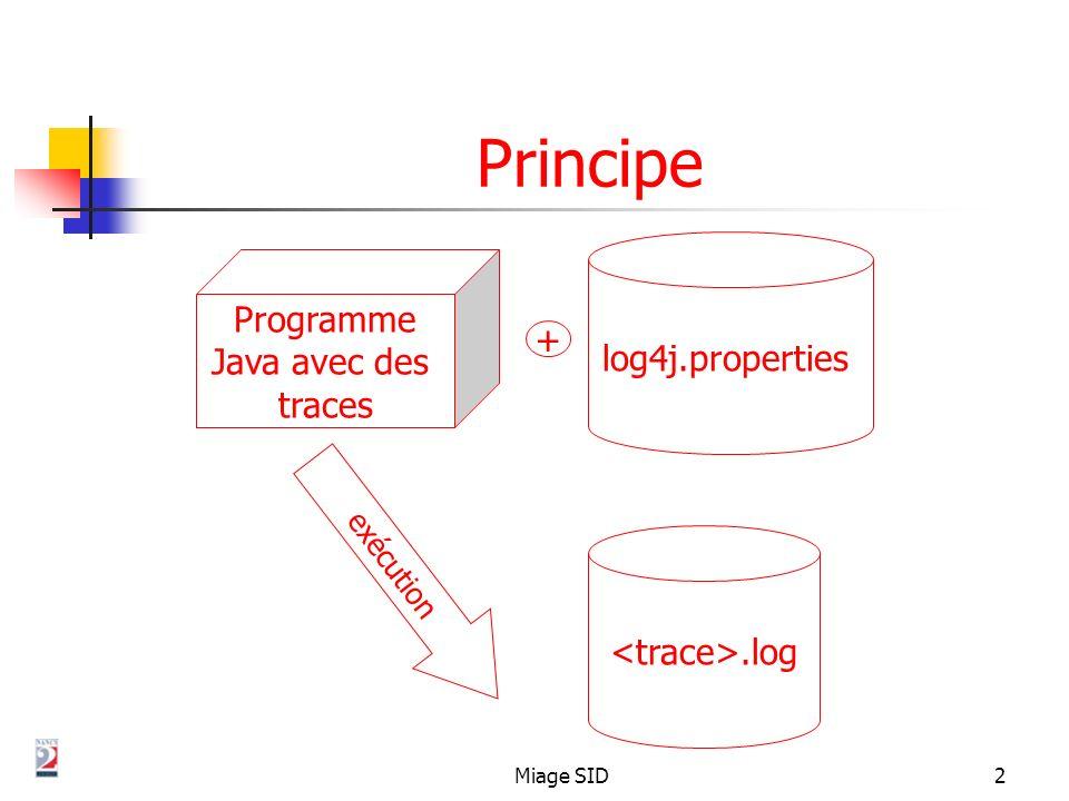 Miage SID3 Installation Il sagit dune API java disponible via le projet Apache (logiciel libre) http://logging.apache.org/log4j/ Copier larchive log4j-.jar dans un dossier accessible par le CLASSPATH