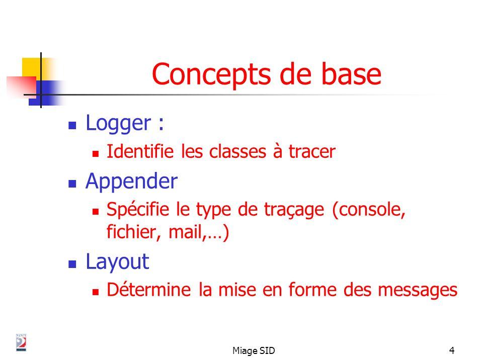 Miage SID4 Concepts de base Logger : Identifie les classes à tracer Appender Spécifie le type de traçage (console, fichier, mail,…) Layout Détermine l