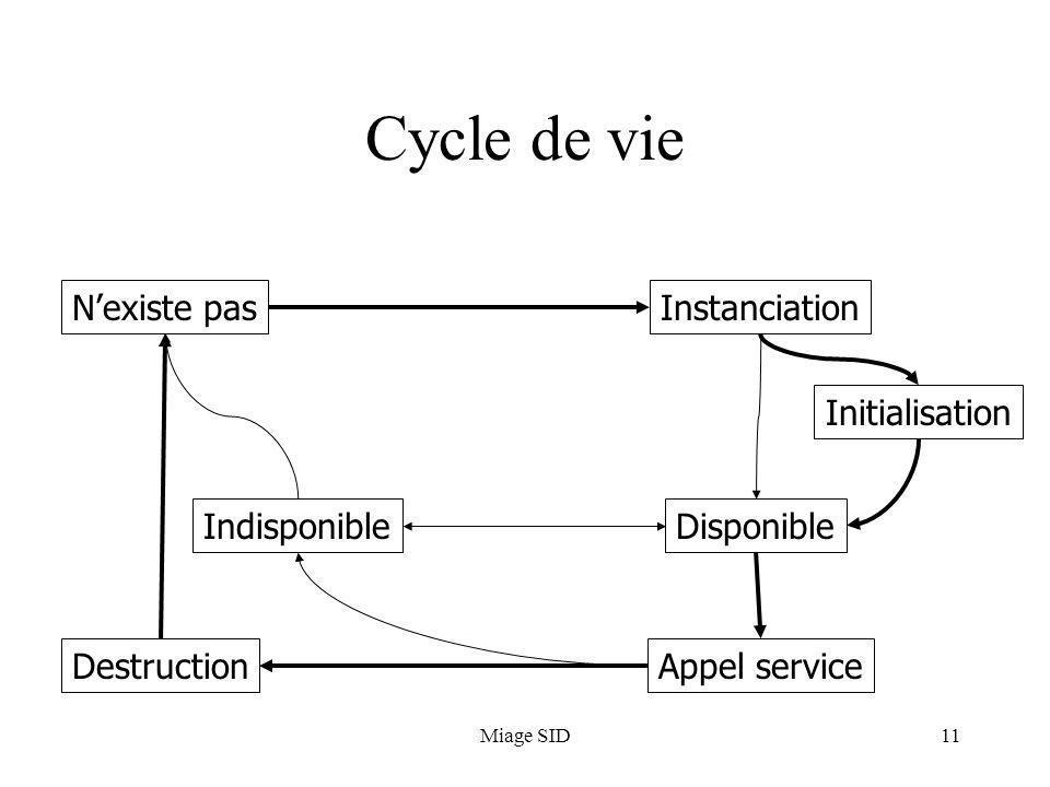 Miage SID12 Cycle de vie Nexiste pasInstanciation Initialisation Disponible Appel service Indisponible Destruction Démarrage du conteneur