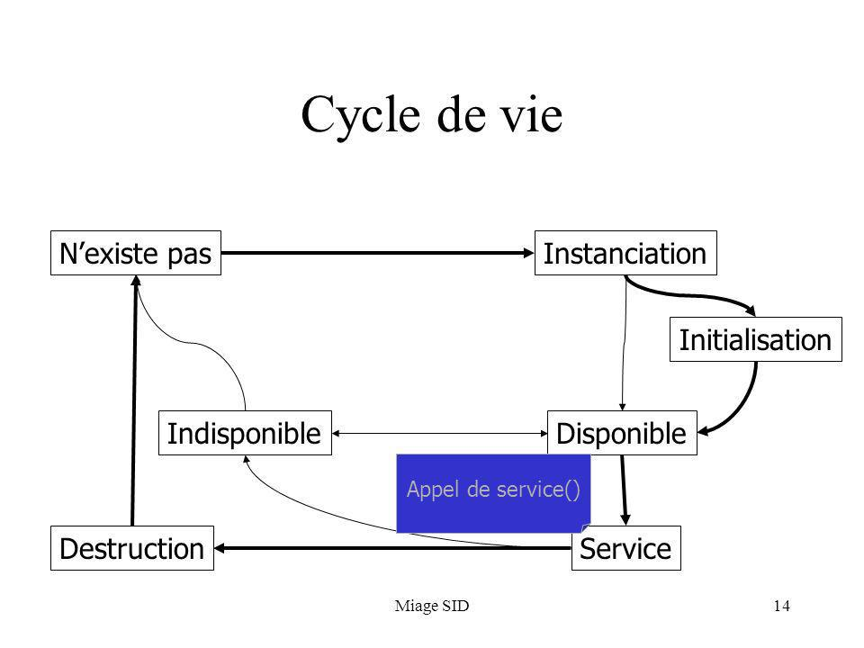 Miage SID14 Cycle de vie Nexiste pasInstanciation Initialisation Disponible Service Indisponible Destruction Appel de service()