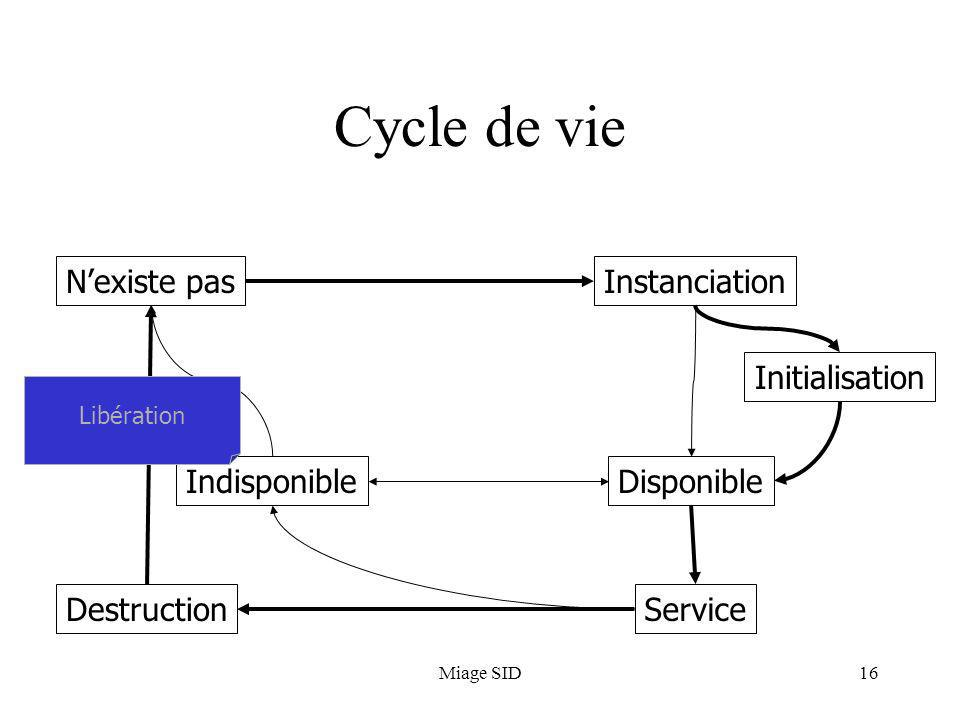 Miage SID16 Cycle de vie Nexiste pasInstanciation Initialisation Disponible Service Indisponible Destruction Libération