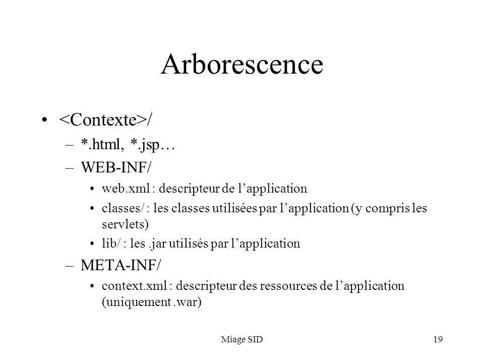 Miage SID19 Arborescence / –*.html, *.jsp… –WEB-INF/ web.xml : descripteur de lapplication classes/ : les classes utilisées par lapplication (y compris les servlets) lib/ : les.jar utilisés par lapplication –META-INF/ context.xml : descripteur des ressources de lapplication (uniquement.war)