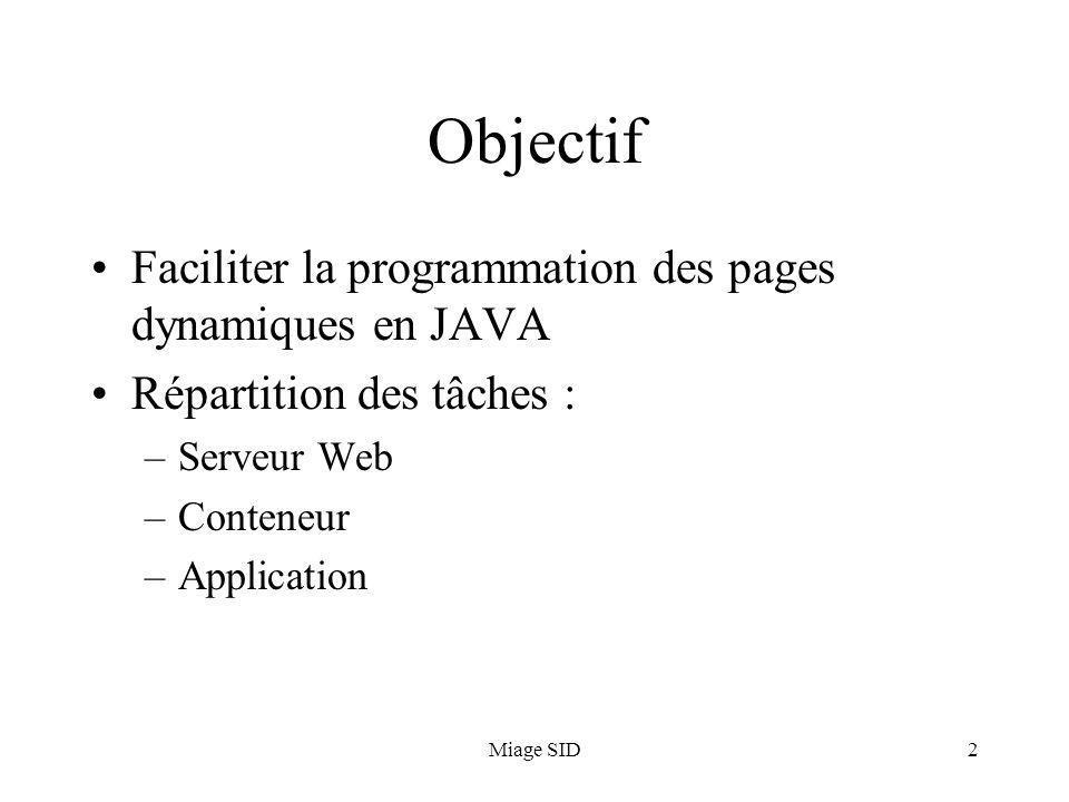 Miage SID2 Objectif Faciliter la programmation des pages dynamiques en JAVA Répartition des tâches : –Serveur Web –Conteneur –Application