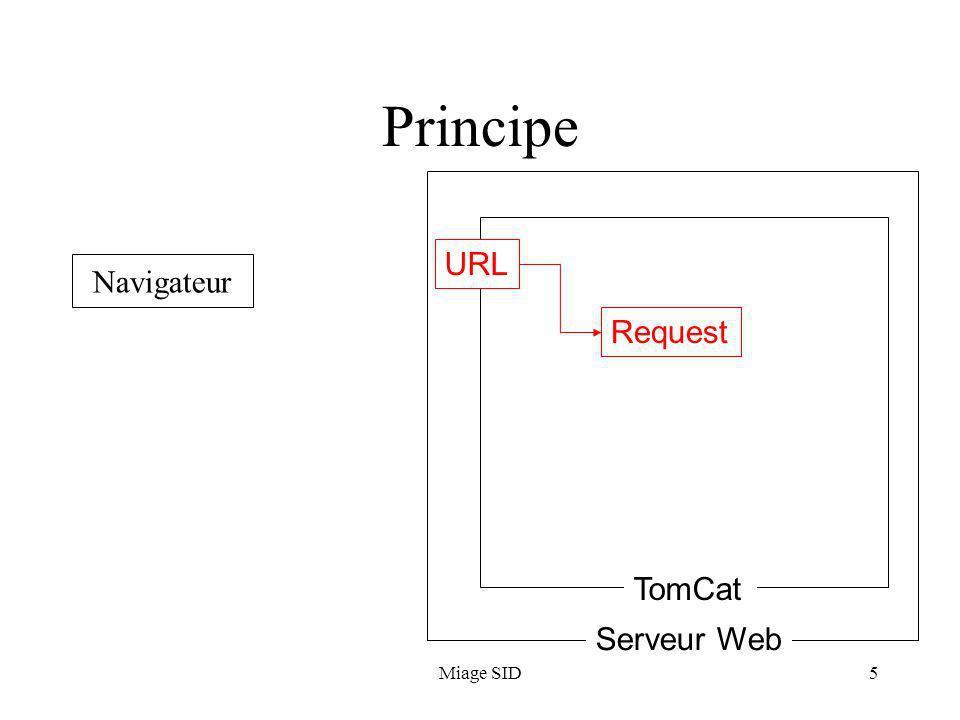 Miage SID6 Principe Navigateur Serveur Web TomCat Request Objet Servlet