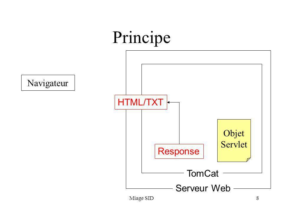 Miage SID8 Principe Navigateur Serveur Web TomCat Response Objet Servlet HTML/TXT