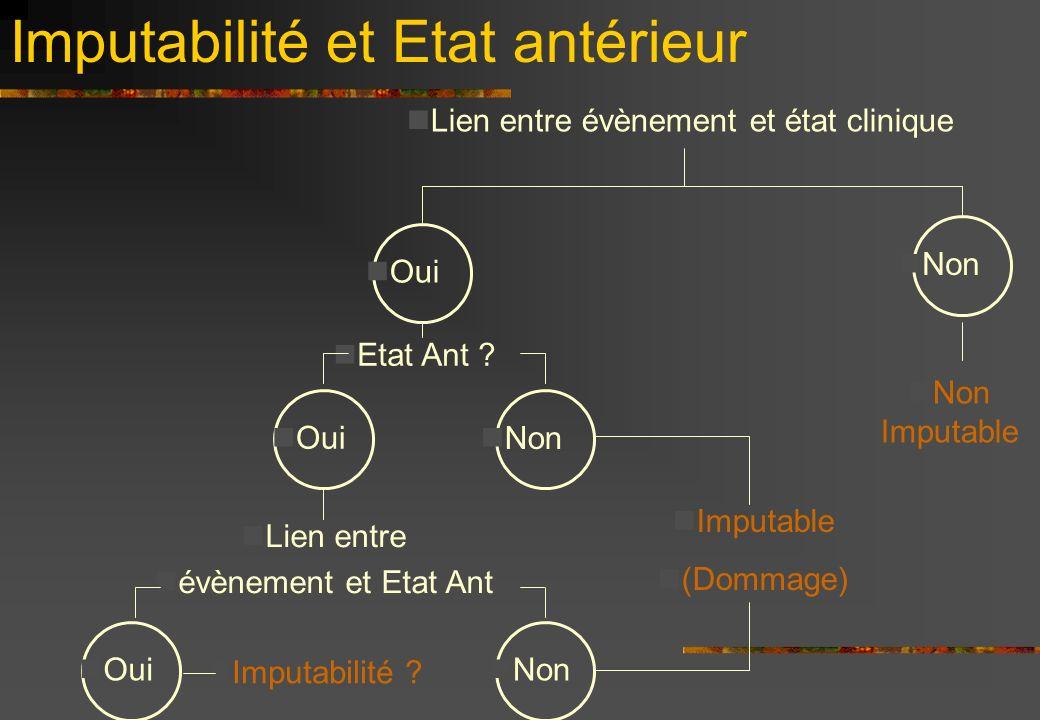 Imputabilité et Etat antérieur Lien entre évènement et état clinique Oui Non Lien entre évènement et Etat Ant Etat Ant .