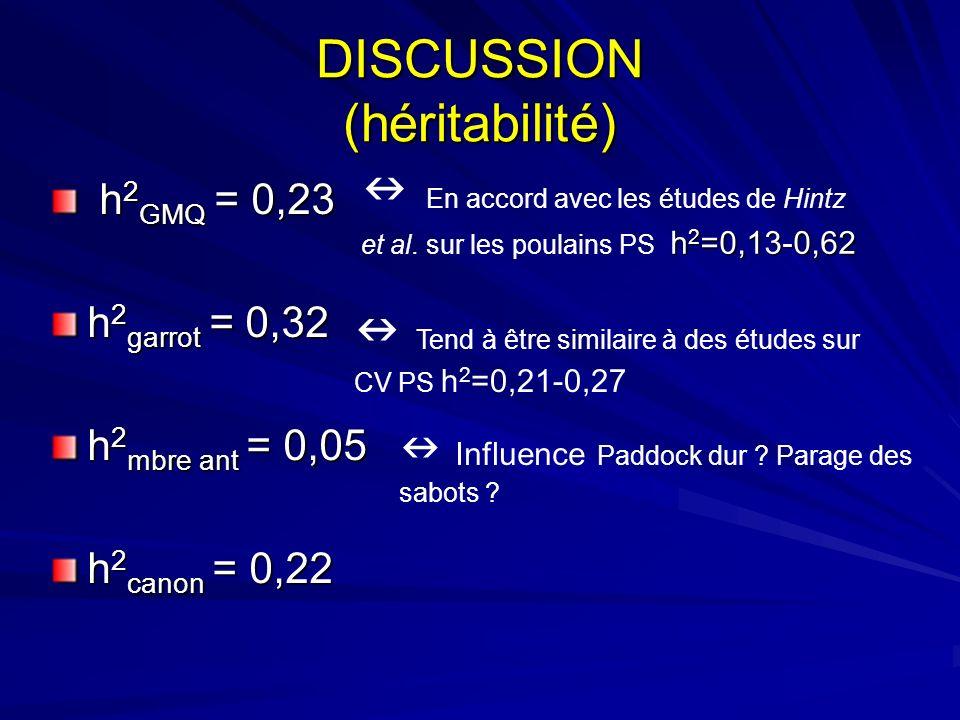 DISCUSSION (héritabilité) h 2 GMQ = 0,23 h 2 GMQ = 0,23 h 2 garrot = 0,32 h 2 mbre ant = 0,05 h 2 canon = 0,22 h 2 =0,13-0,62 En accord avec les étude